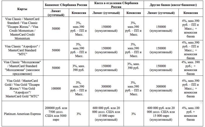 Лимиты снятия наличности в Сбербанке и комиссия