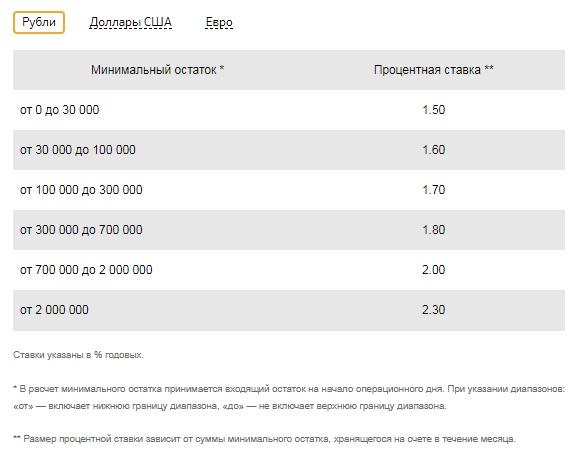 Процентные ставки сберегательного счета