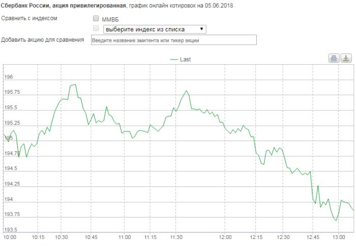 Биржевой курс акций Сбербанка на сегодня