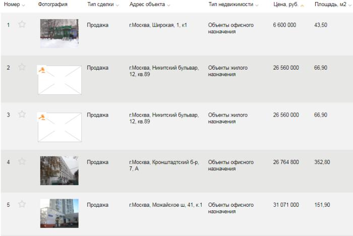 Список объектов недвижимости на продажу