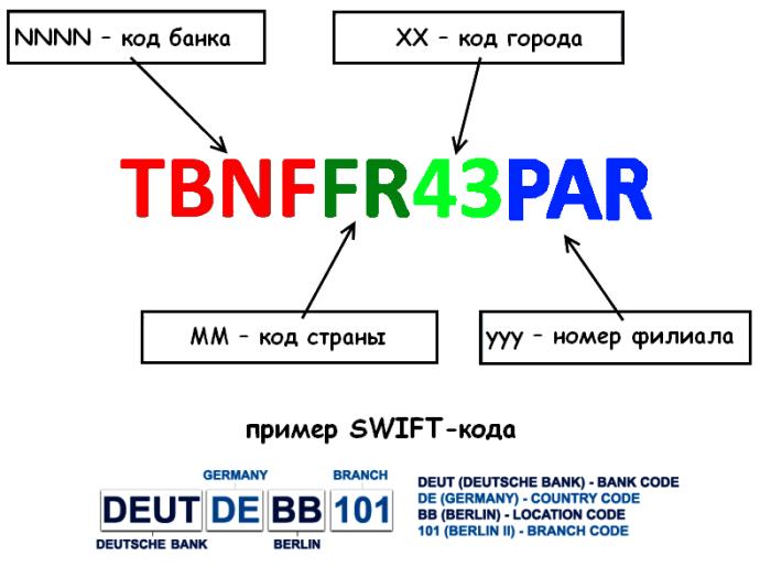 Пример расшифровки SWIFT кода
