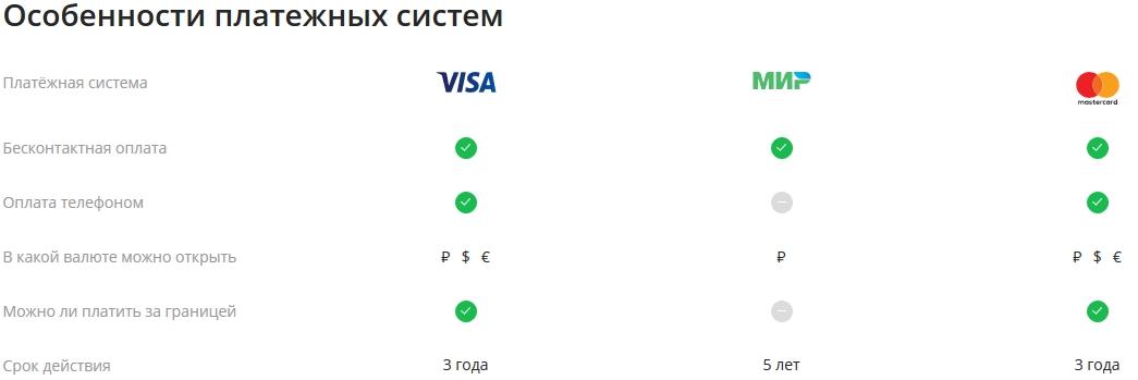 отличия мир от виза и мастеркард