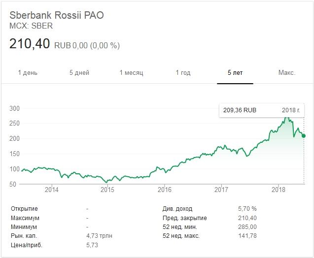 акции ПАО Sberbank
