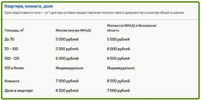 Изображение - Оценка недвижимости для ипотеки сбербанка 2019 список аккредитованных организаций, стоимость sberbank-otsenka-nedvizhimosti-po-ipoteke-spisok-organizatsij3