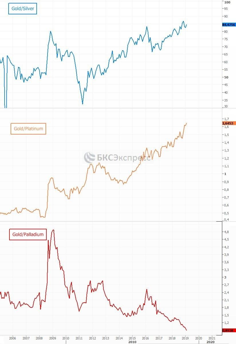 График отношения цены к другим драгметаллам